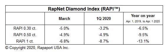 Diamond Prices Slide in March, Rapaport reports