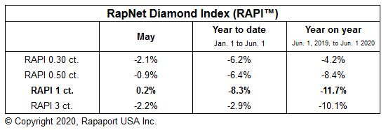Diamond Markets Return Cautiously – Rapaport