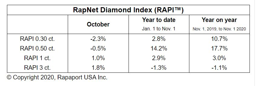 Diamond Market Cautious Ahead of Holidays – Rapaport