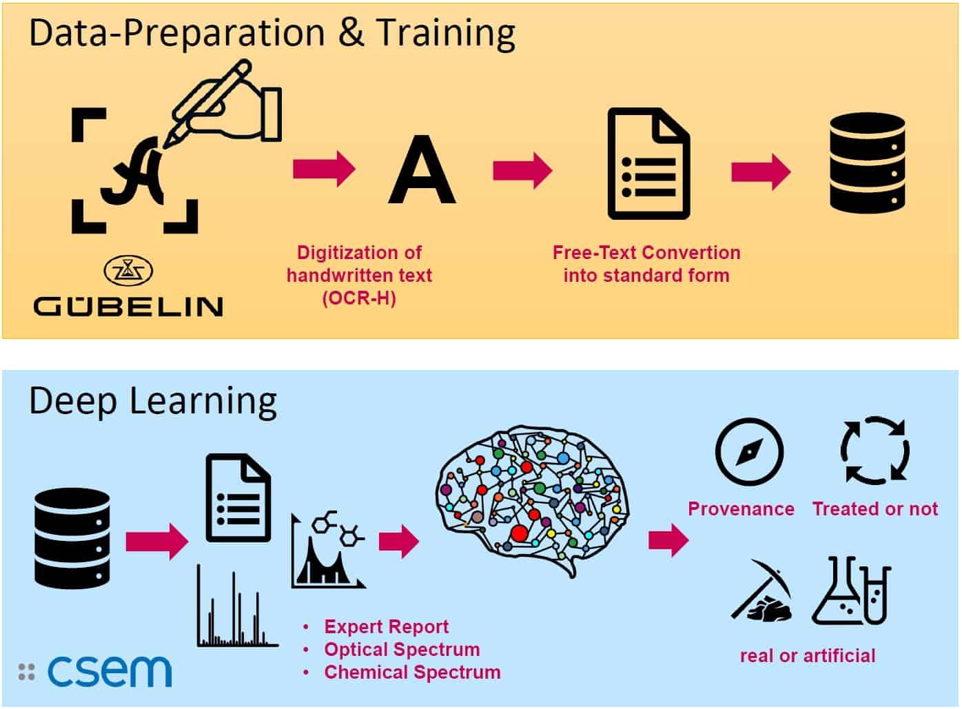 Deep learning by Gübelin Gem Lab