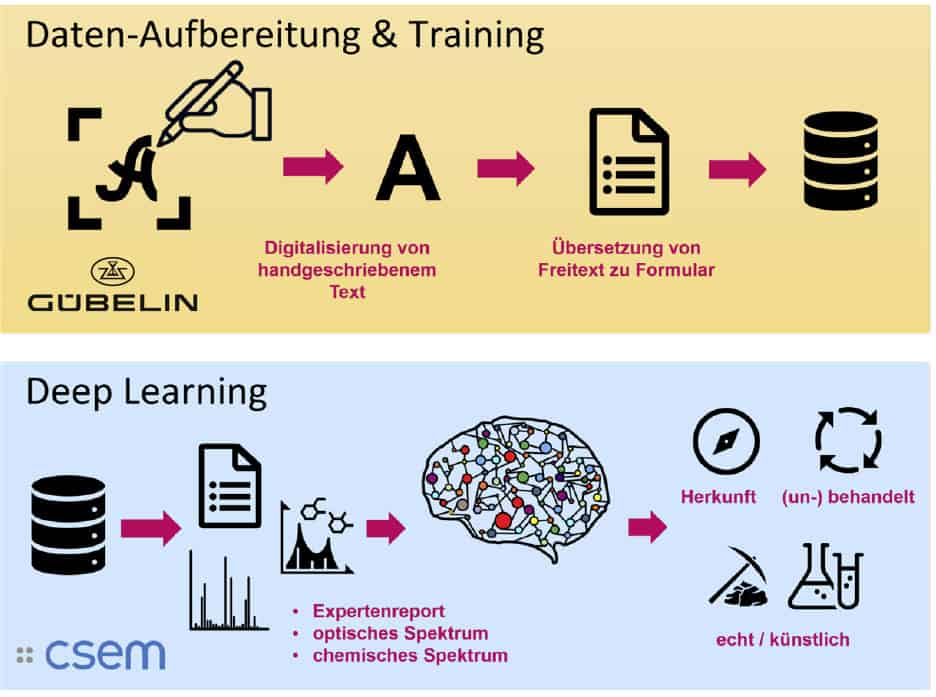 Artificial Intelligence by Gübelin Gem Lab