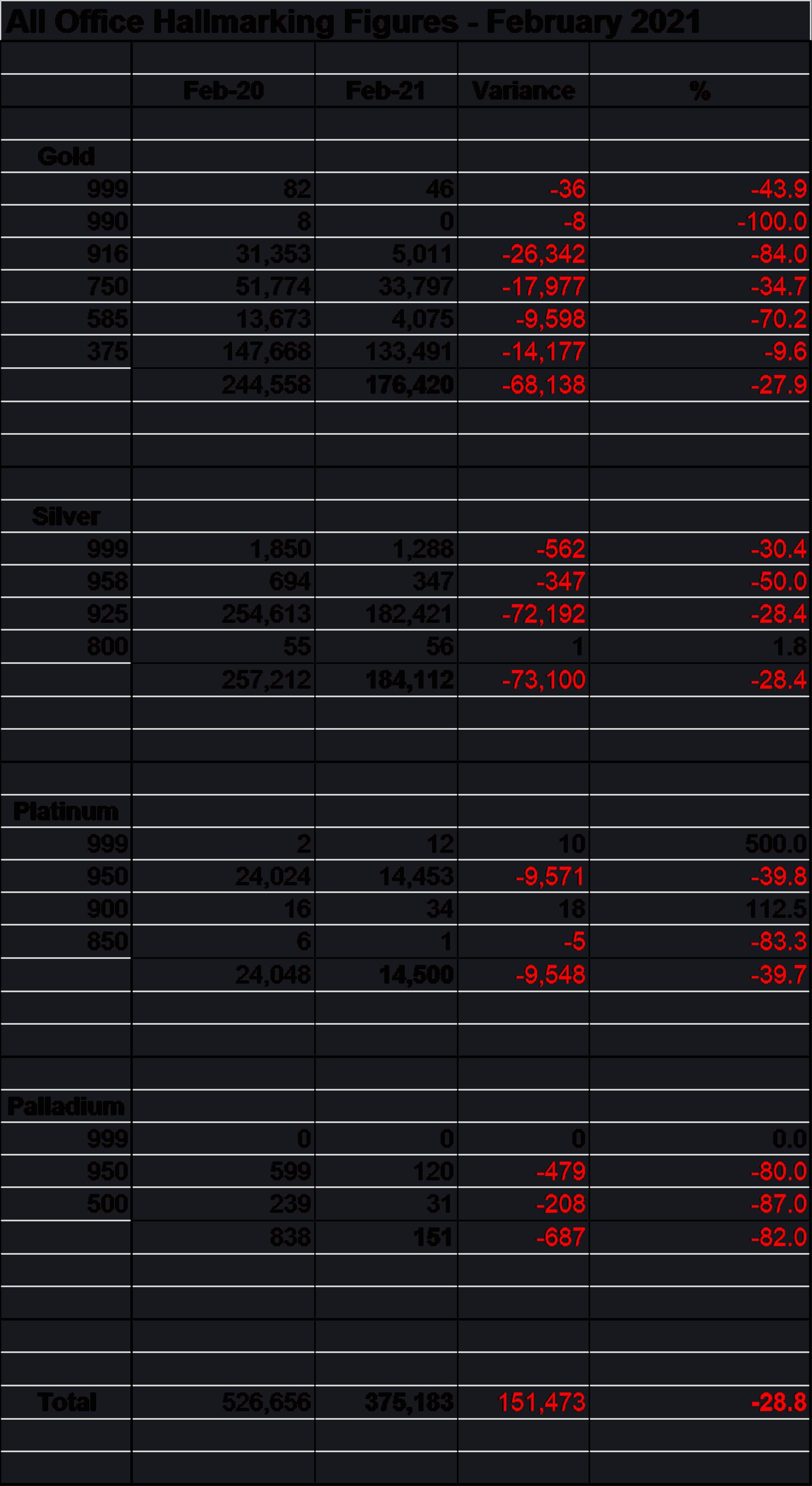Sharp year-on-year hallmarking Figures- February 2021